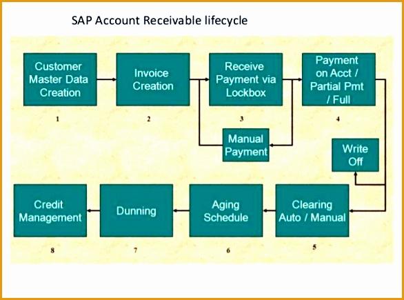 sap accounts receivable life cycle435586